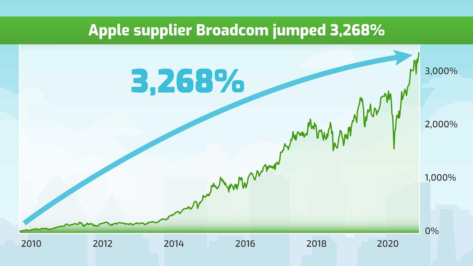 Apple Supplier Stock